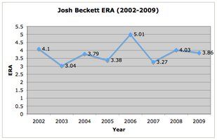 ERA Chart for Red Sox pitcher Josh Beckett