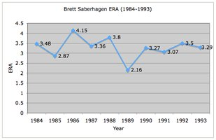 ERA Chart for Royals/Mets pitcher Brett Saberhagen