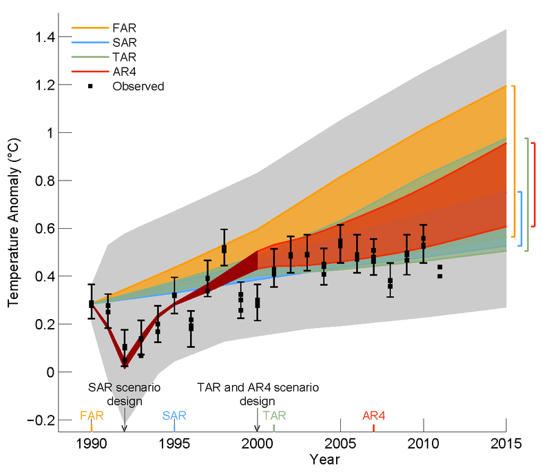 Figure 1.4 from the draft version of the Intergovernmental Panel on Climate Change Fifth Assessment Report