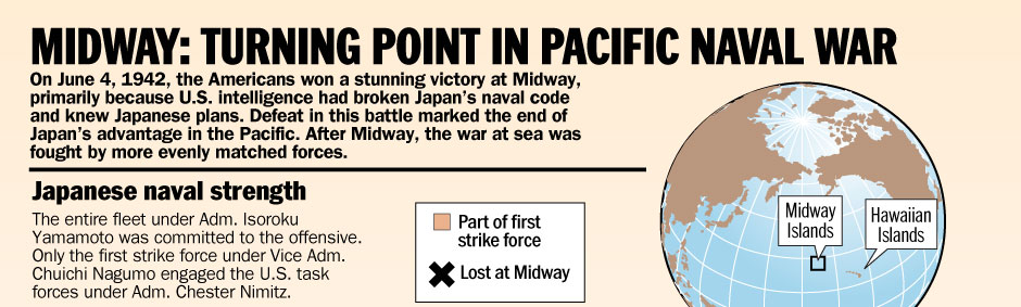 Midway Battle Diagram