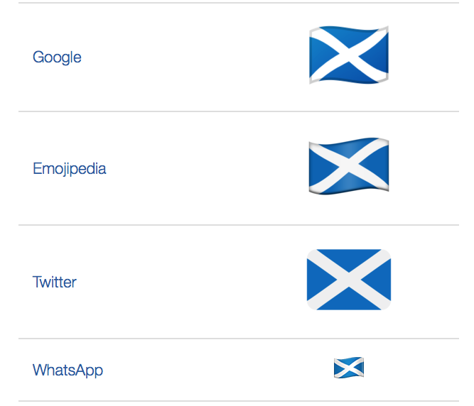 Scotland, Wales and England now have their own flag emoji