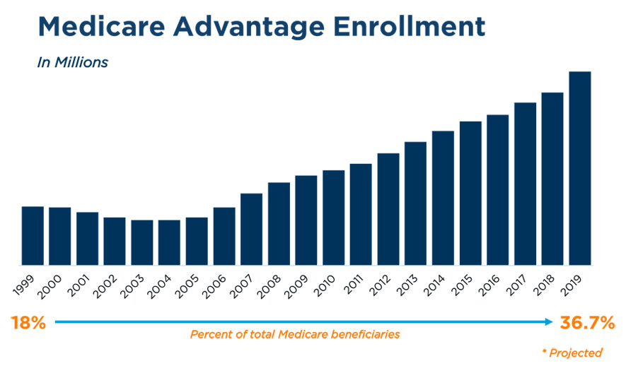 Growth in Medicare Advantage driven by bipartisan support