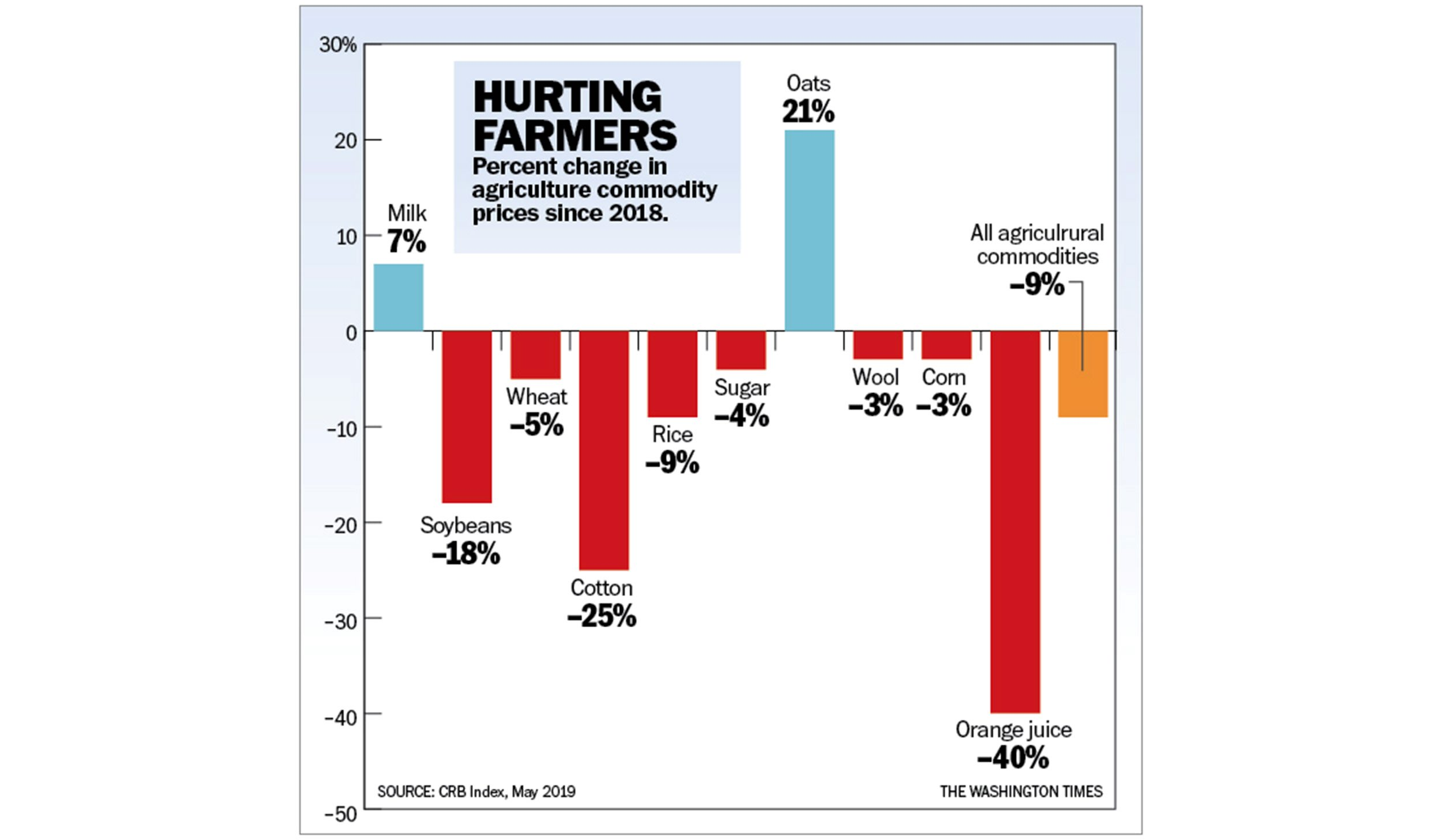 The Fed hurts farmers more than China does