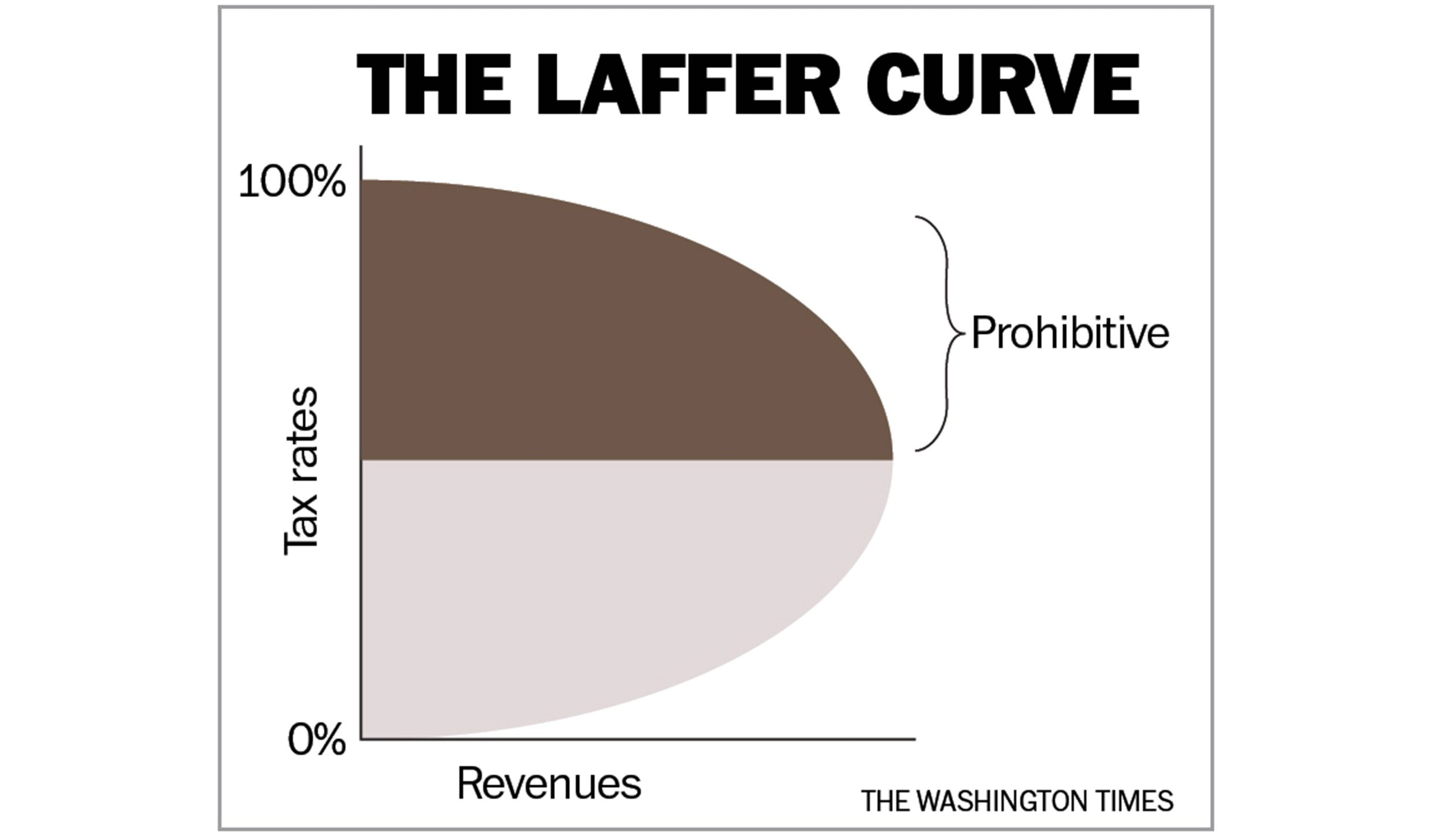 Medal of Freedom recipient Arthur Laffer the harm of excessive tax rat