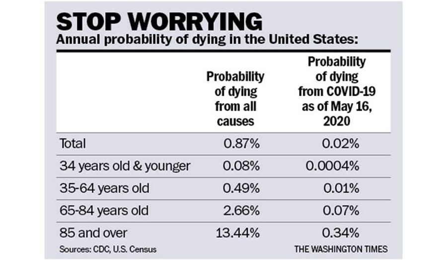 https://media.washtimes.com/media/image/2020/05/25/stop-worrying-rahn-chart.jpg