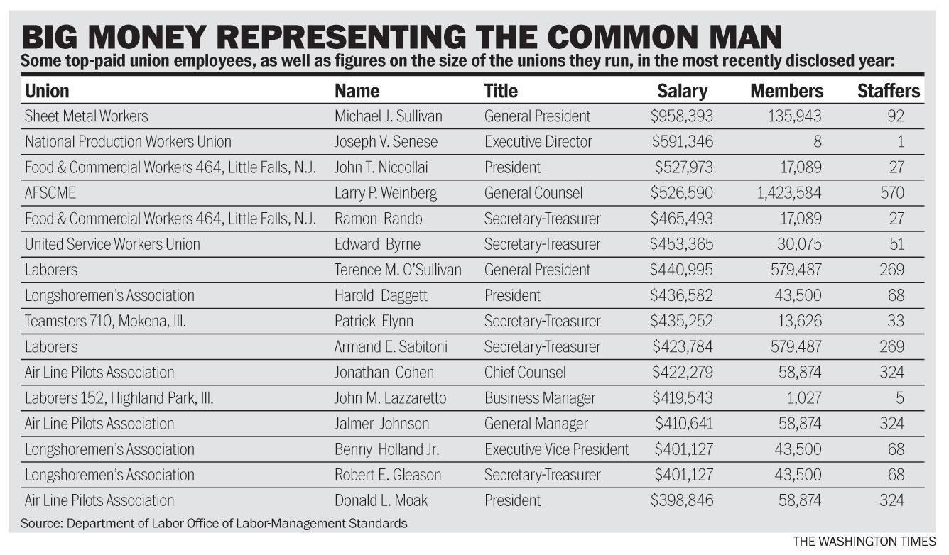 Southwest Carpenters Union Pay Scale - Collections Photos
